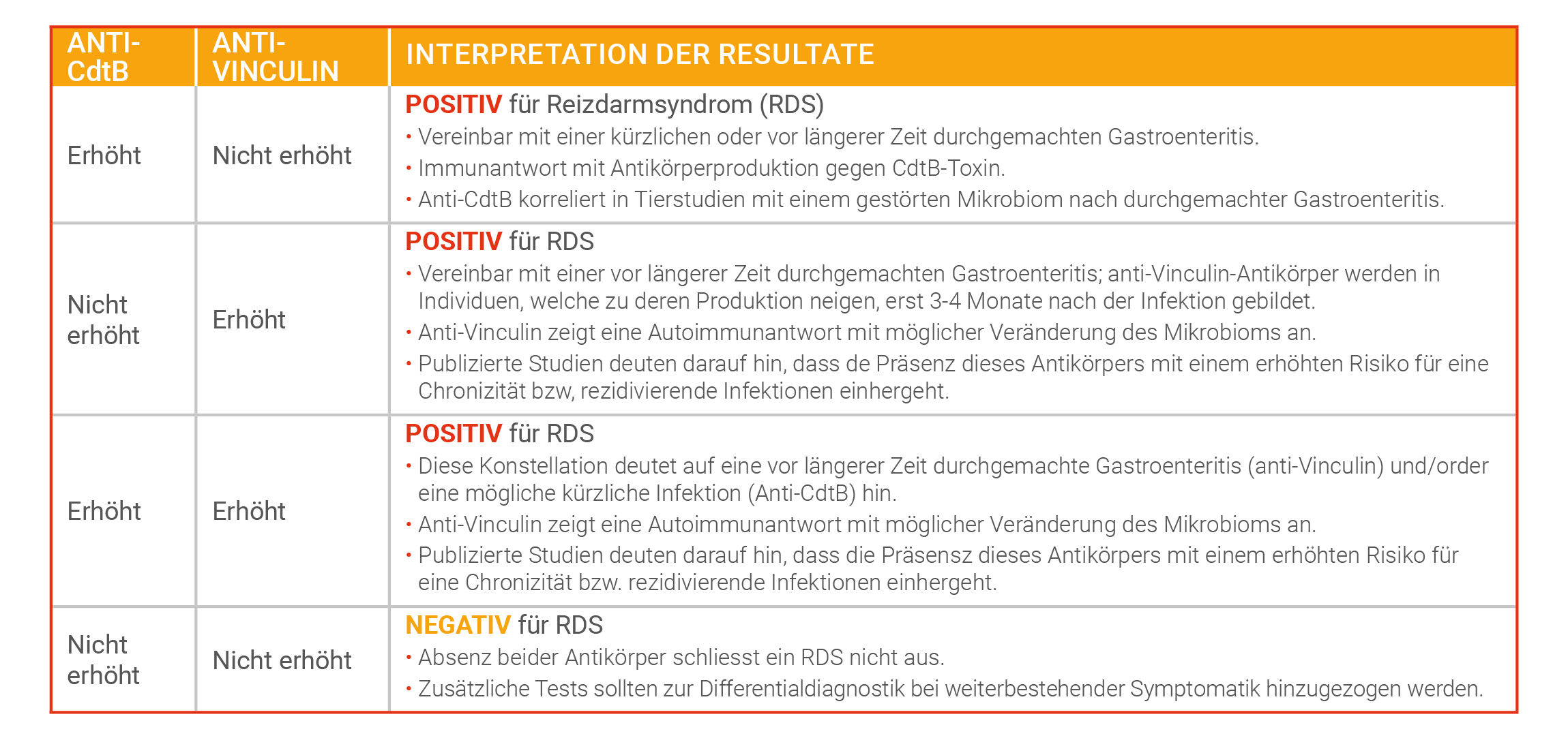 IBS-Smart Resultate